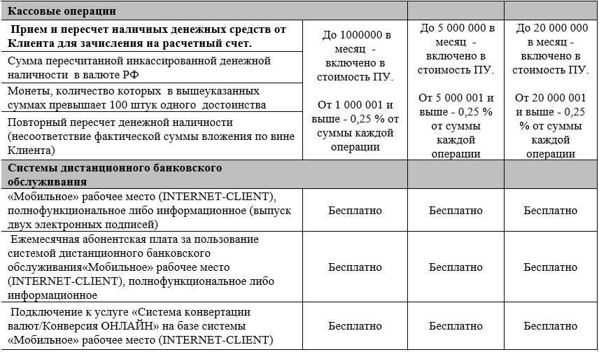 Тарифы на обслуживание юр. лиц в Бинбанке